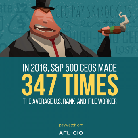 CEO pay for major U.S. companies has risen nearly 6 percent, as income inequality and outsourcing of good-paying American jobs have increased. According to the new AFL-CIO Executive Paywatch, the average CEO of an S&P 500 company made $13.1 million per year in 2016 – 347 times more money than the average rank-and-file worker.